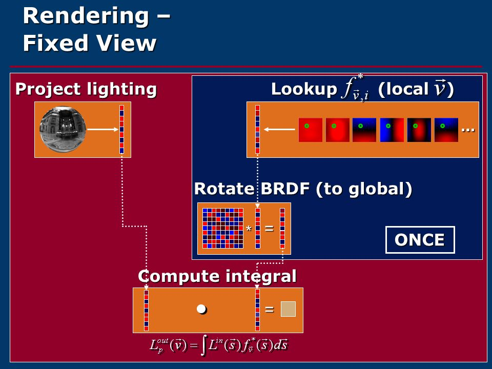 Rendering – Fixed View Lookup (local ) Project lighting