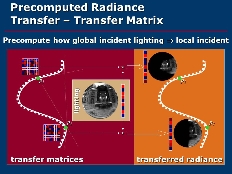 Precomputed Radiance Transfer – Transfer Matrix