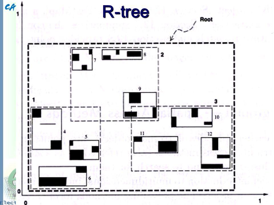 R-tree R-tree