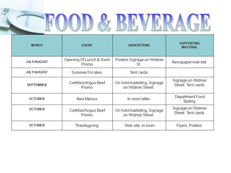Food & Beverage Business Plans