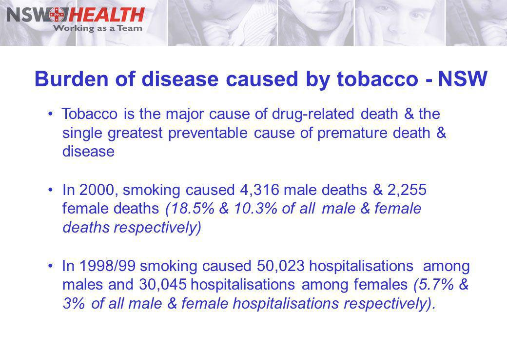 Burden of disease caused by tobacco - NSW