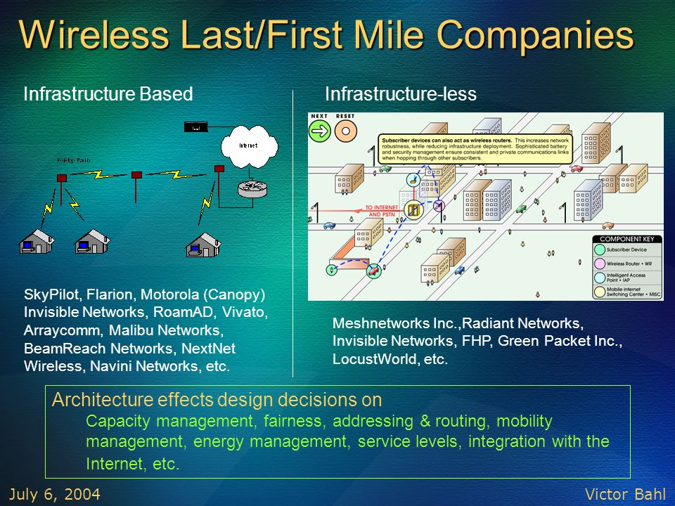 Wireless Last/First Mile Companies