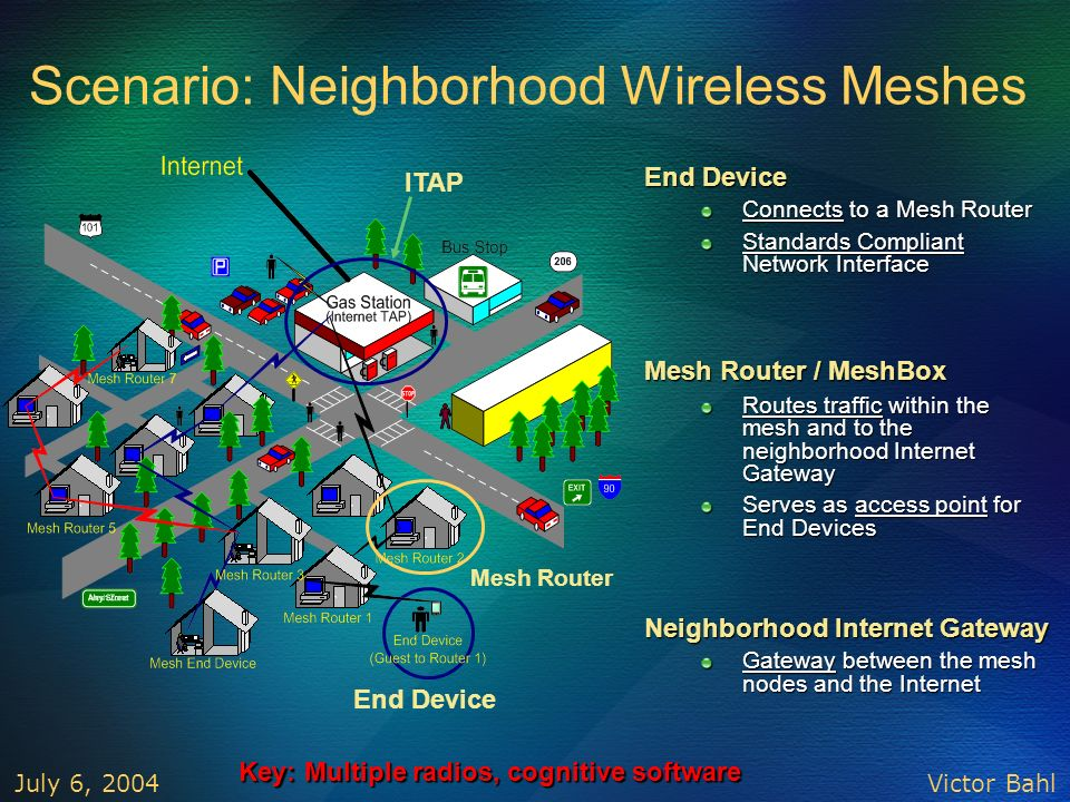 Scenario: Neighborhood Wireless Meshes