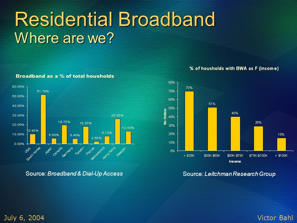 Residential Broadband Where are we