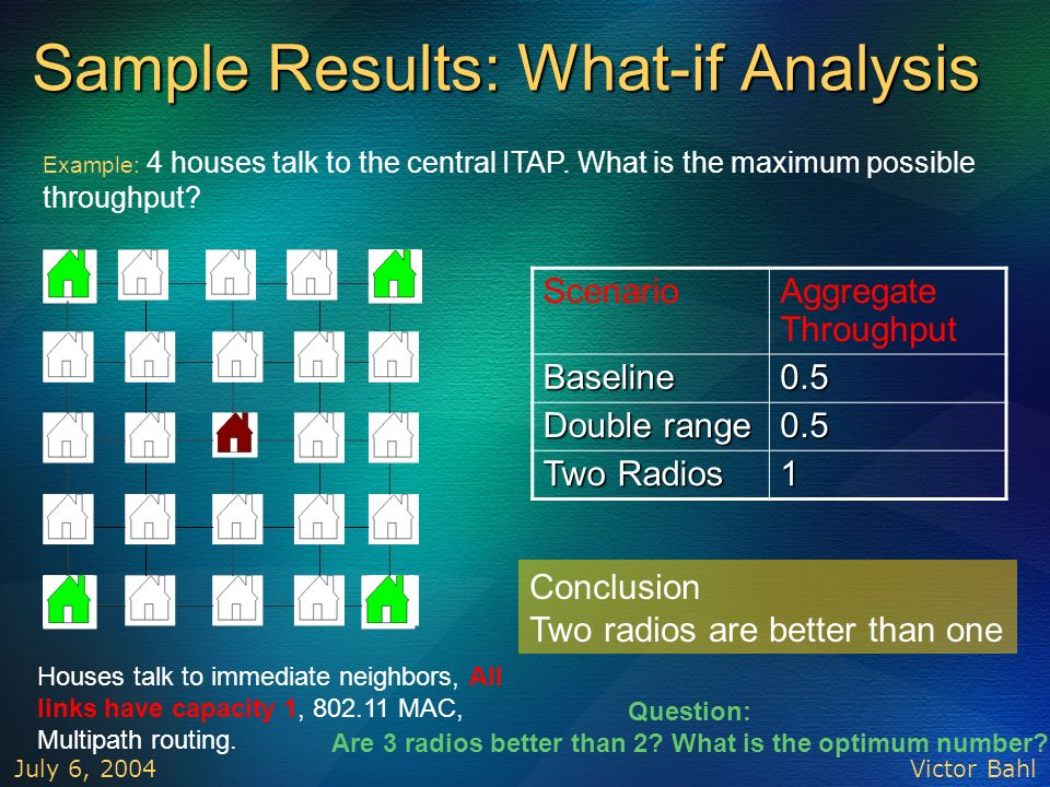 Sample Results: What-if Analysis