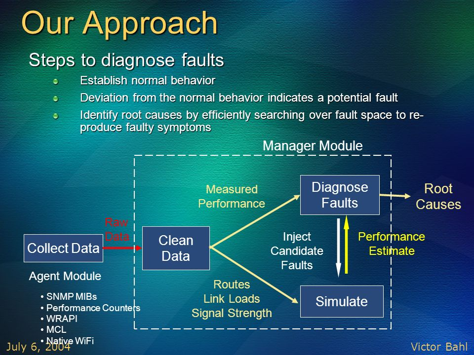 Our Approach Steps to diagnose faults Manager Module Diagnose Faults