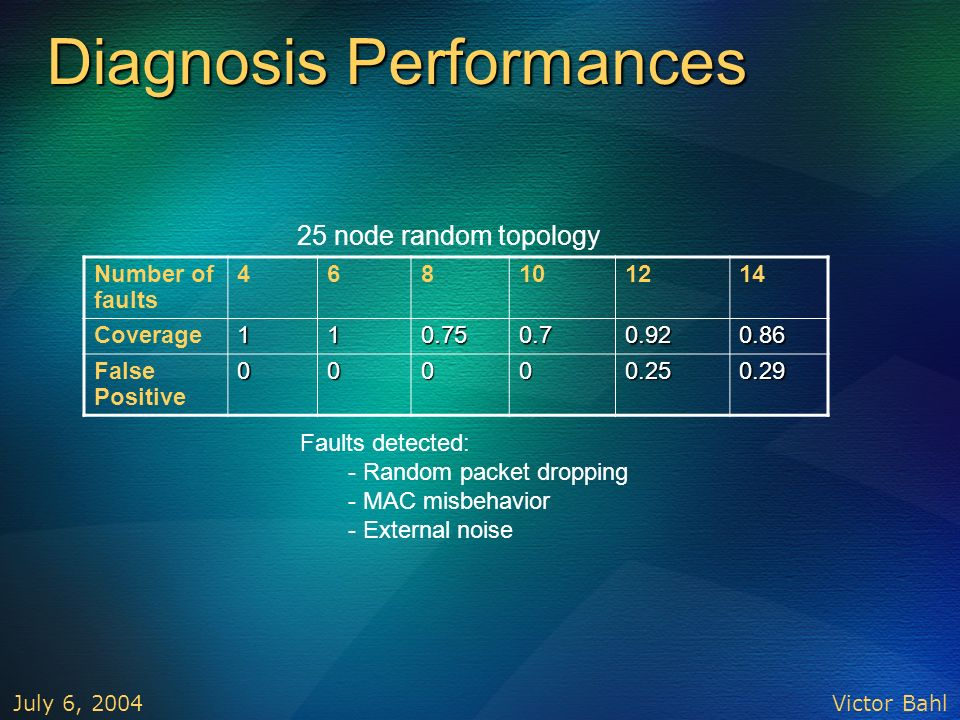 Diagnosis Performances