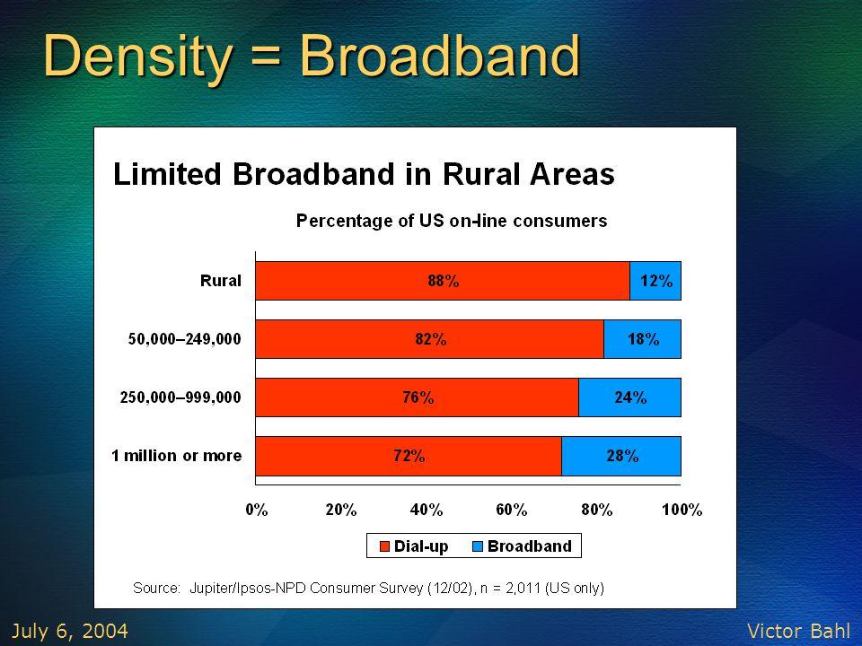 Density = Broadband