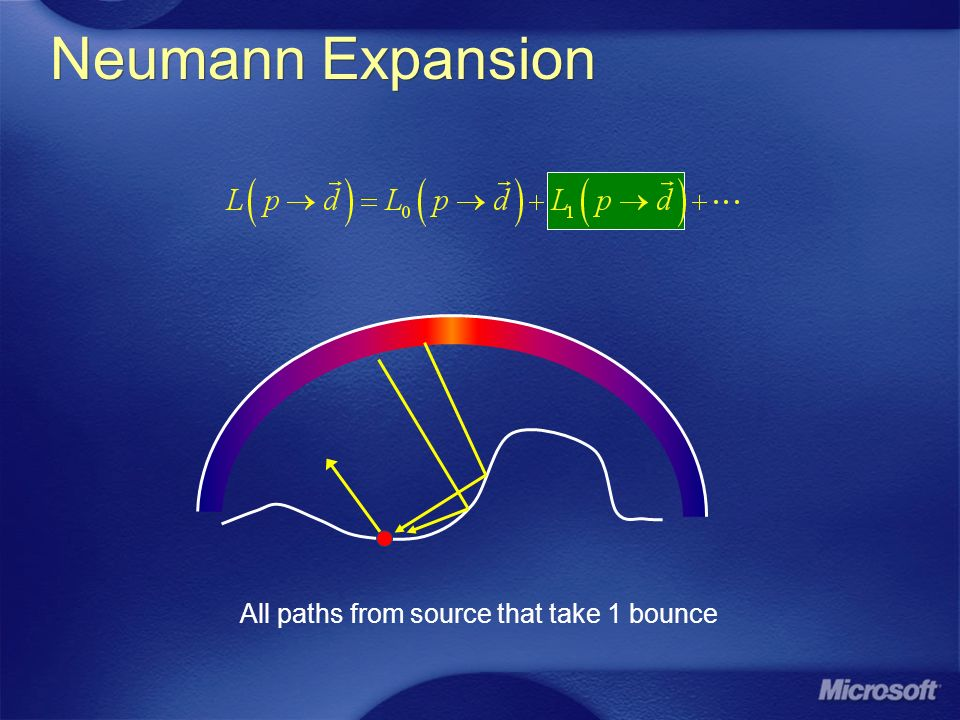 Neumann Expansion All paths from source that take 1 bounce
