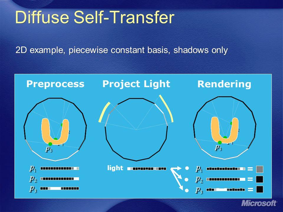 Diffuse Self-Transfer