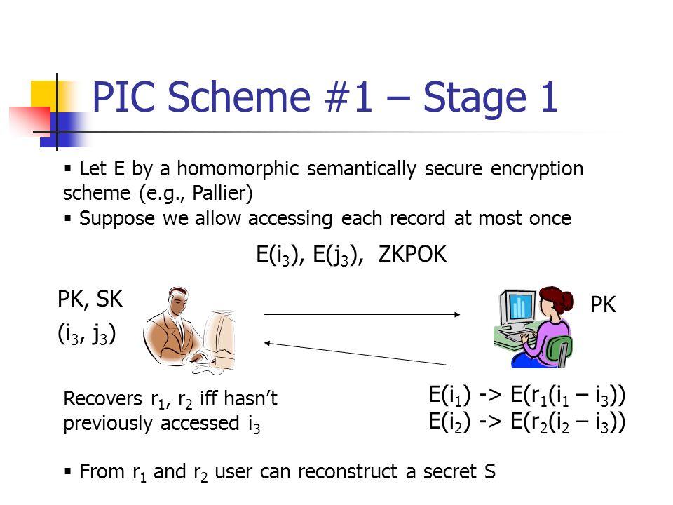PIC Scheme #1 – Stage 1 E(i3), E(j3), ZKPOK PK, SK PK (i3, j3)