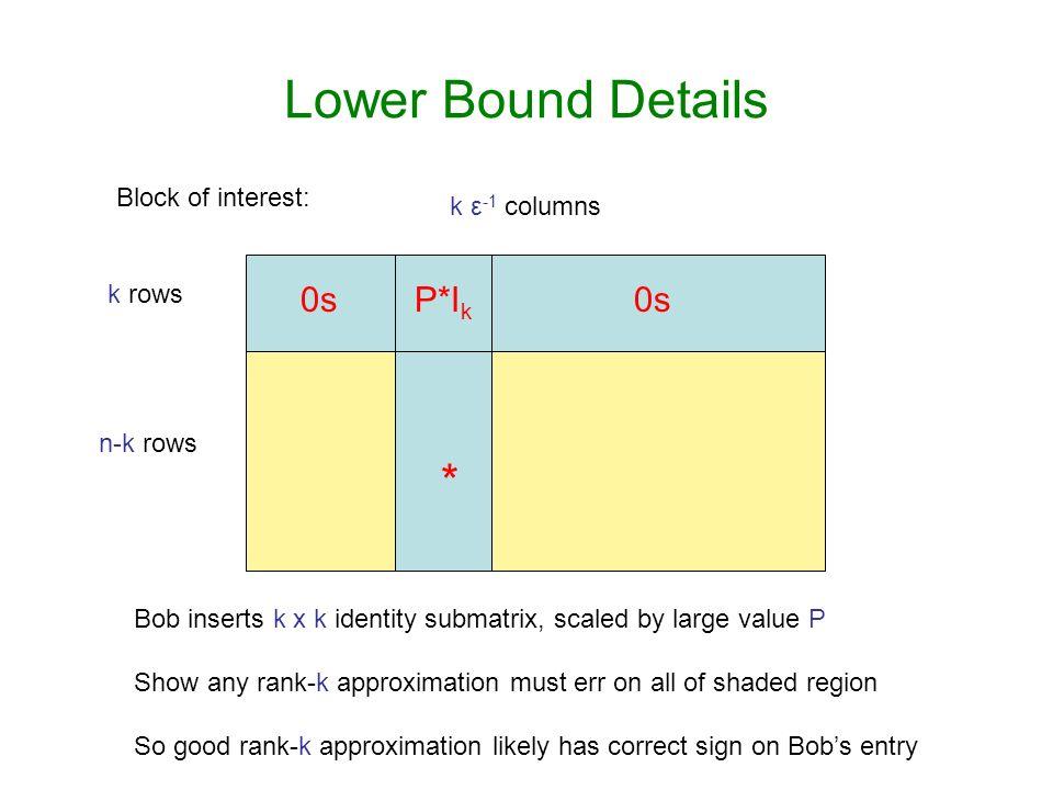 Lower Bound Details * 0s P*Ik 0s Block of interest: k ε-1 columns