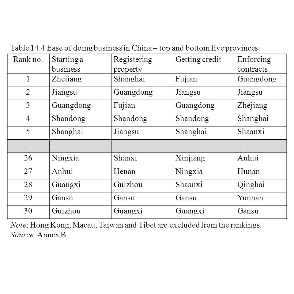 Table 14.4 Ease of doing business in China – top and bottom five provinces