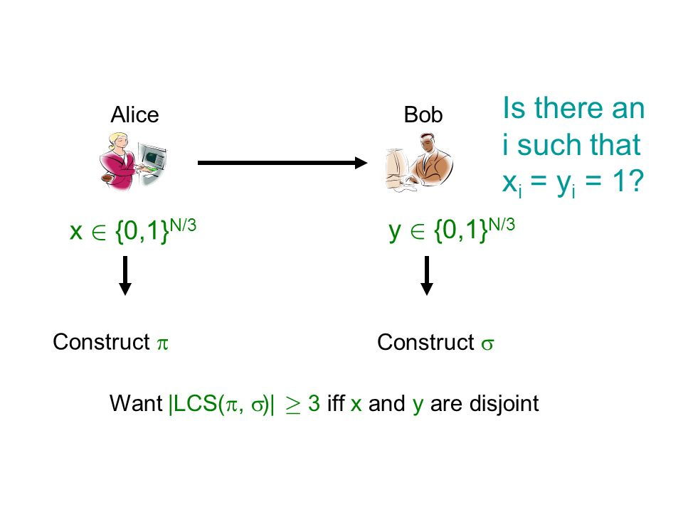 Is there an i such that xi = yi = 1 x 2 {0,1}N/3 y 2 {0,1}N/3 Alice