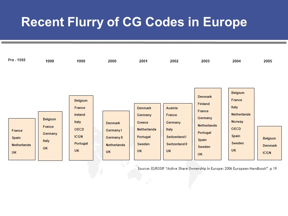 Recent Flurry of CG Codes in Europe