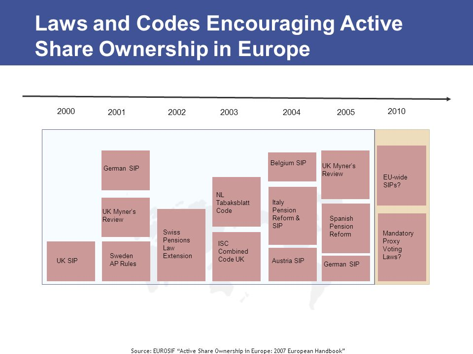 Laws and Codes Encouraging Active Share Ownership in Europe
