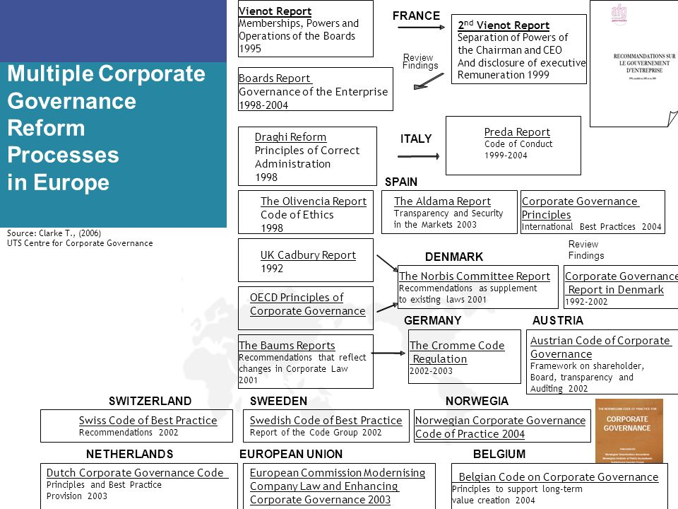 Multiple Corporate Governance Reform Processes in Europe