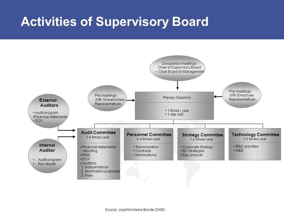 Activities of Supervisory Board