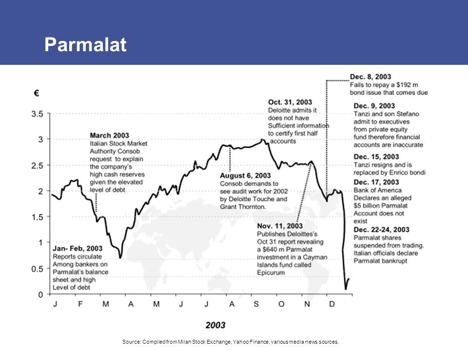 Parmalat Source: Compiled from Milan Stock Exchange, Yahoo Finance, various media news sources.