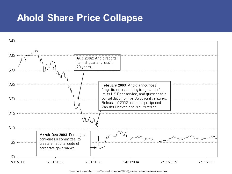 Ahold Share Price Collapse