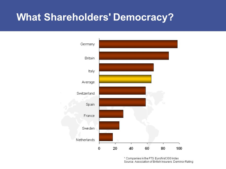 What Shareholders Democracy