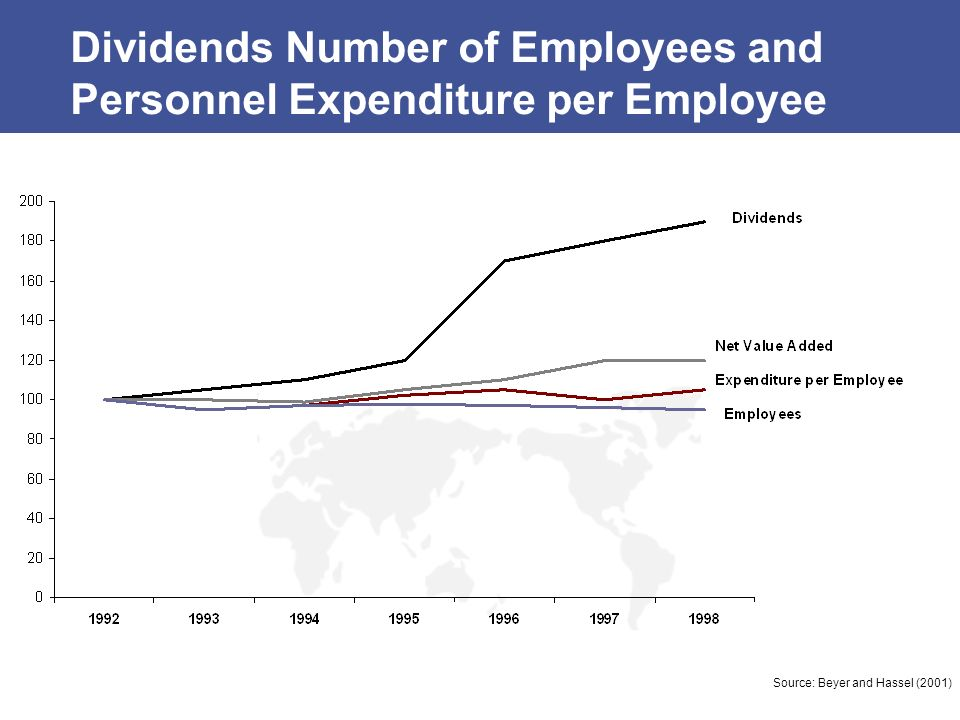 Dividends Number of Employees and Personnel Expenditure per Employee
