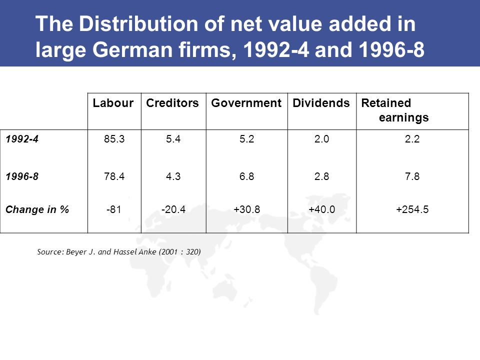 The Distribution of net value added in large German firms, 1992-4 and 1996-8
