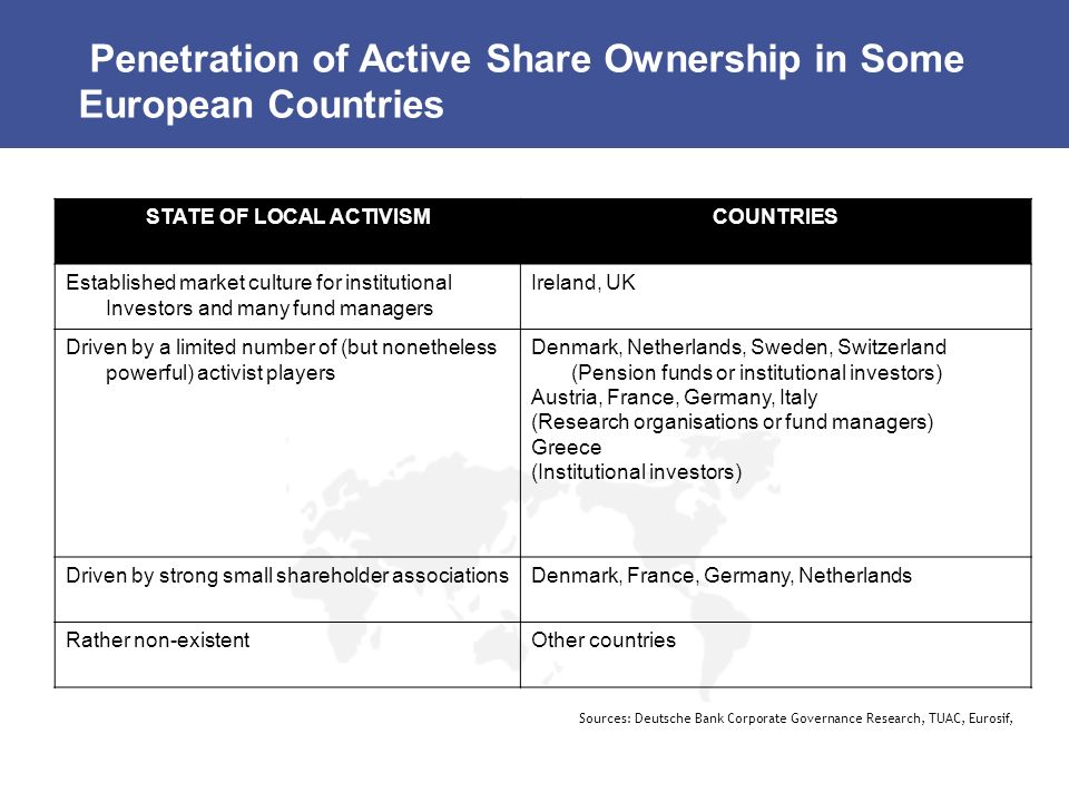 Penetration of Active Share Ownership in Some European Countries