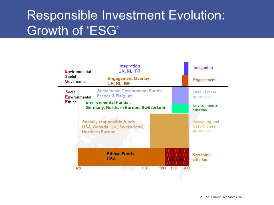 Responsible Investment Evolution: Growth of 'ESG'