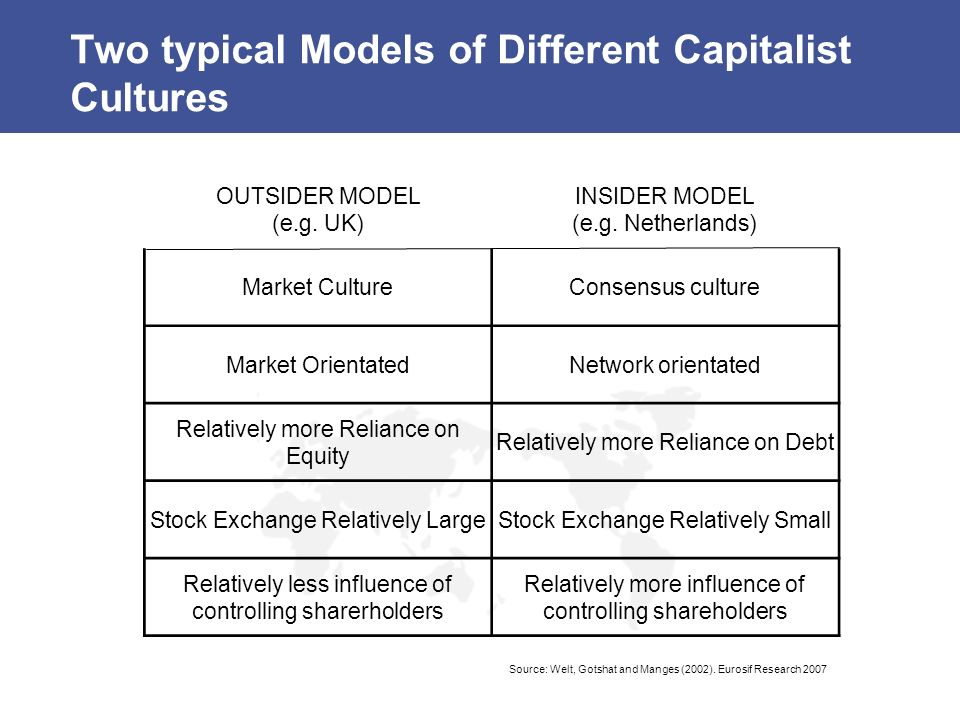 Two typical Models of Different Capitalist Cultures