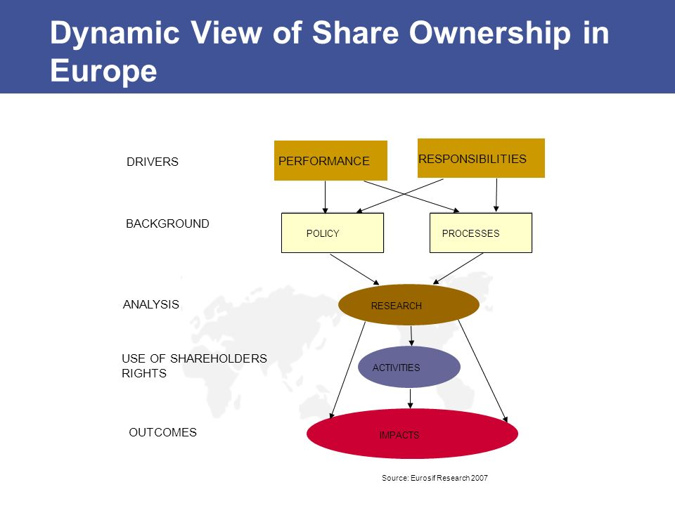 Dynamic View of Share Ownership in Europe