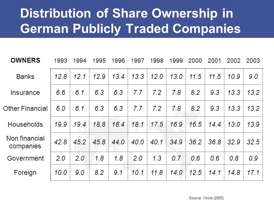 Distribution of Share Ownership in German Publicly Traded Companies