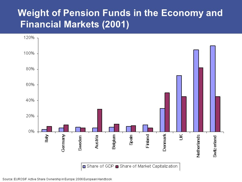 Weight of Pension Funds in the Economy and Financial Markets (2001)