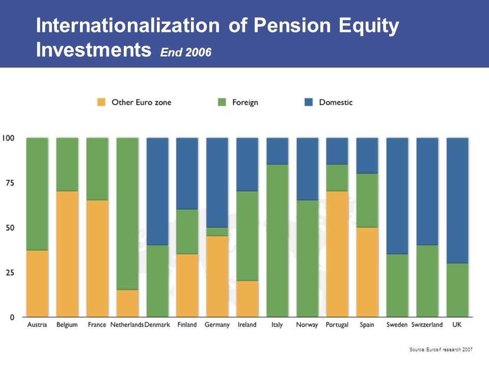 Internationalization of Pension Equity Investments End 2006