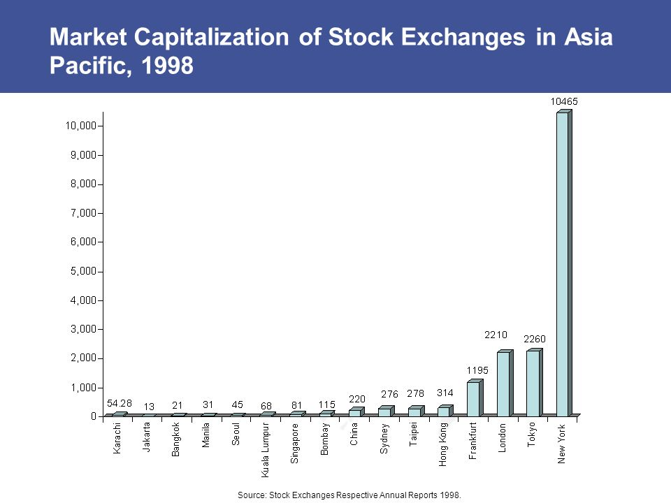 Market Capitalization of Stock Exchanges in Asia Pacific, 1998