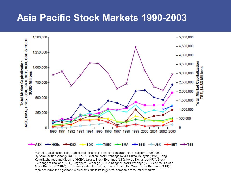 Asia Pacific Stock Markets 1990-2003