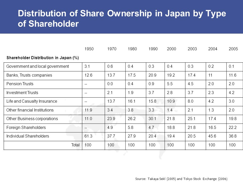 Distribution of Share Ownership in Japan by Type of Shareholder