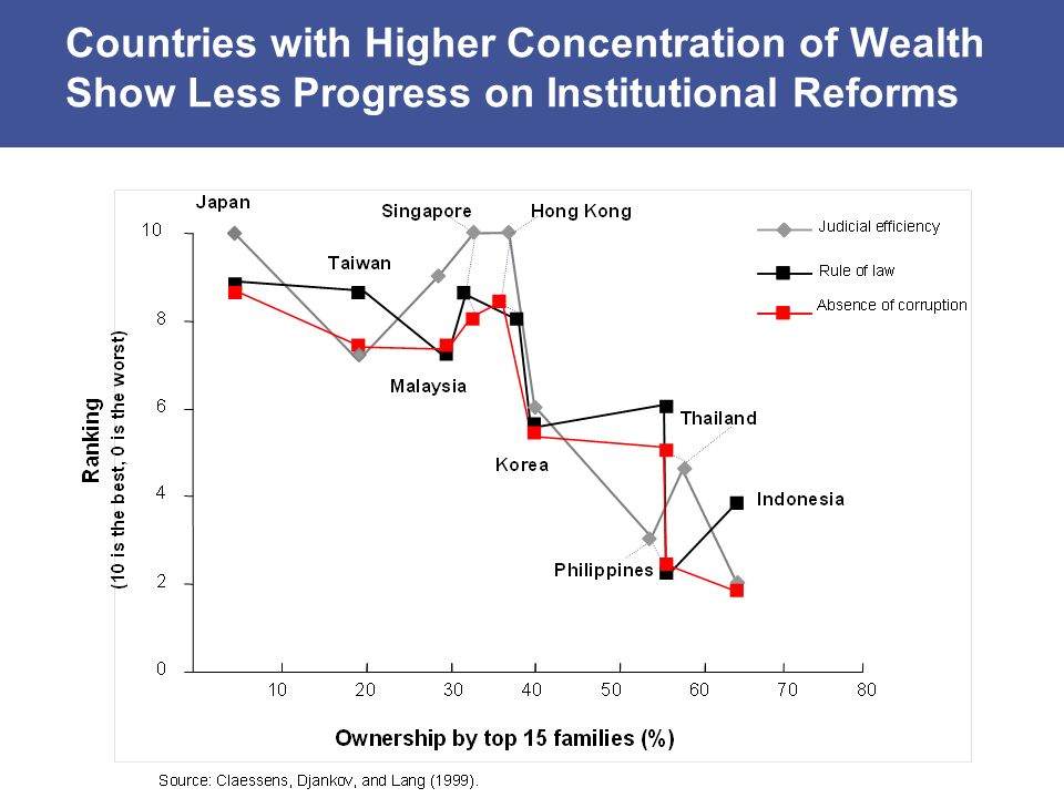 Countries with Higher Concentration of Wealth Show Less Progress on Institutional Reforms