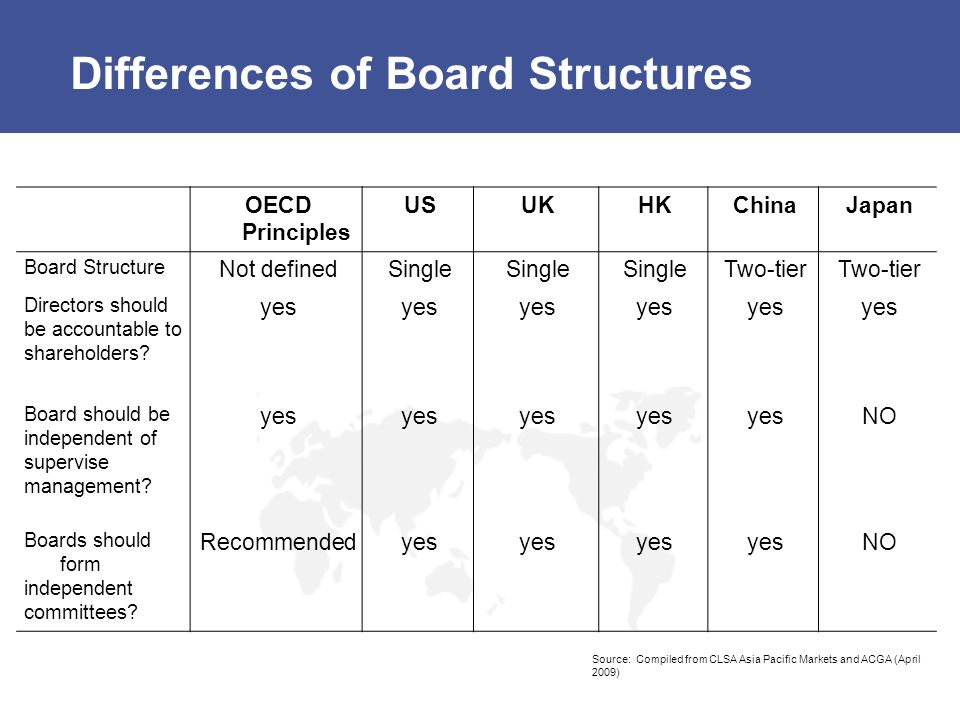 Differences of Board Structures