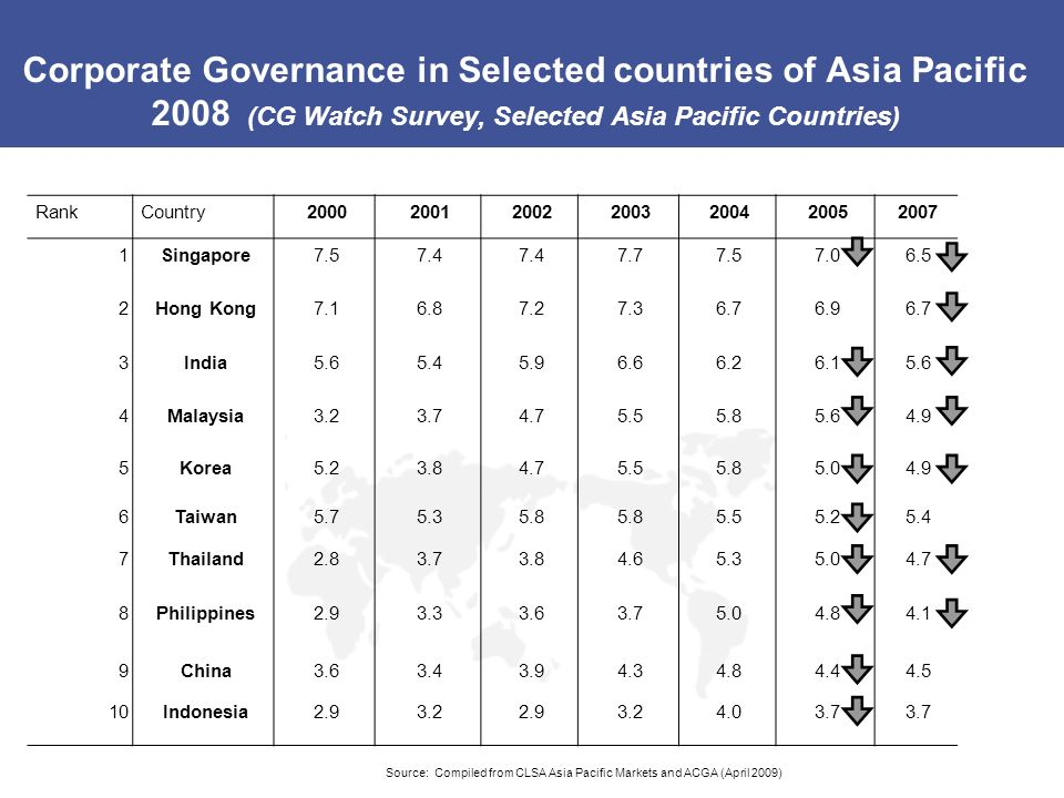 Corporate Governance in Selected countries of Asia Pacific 2008 (CG Watch Survey, Selected Asia Pacific Countries)