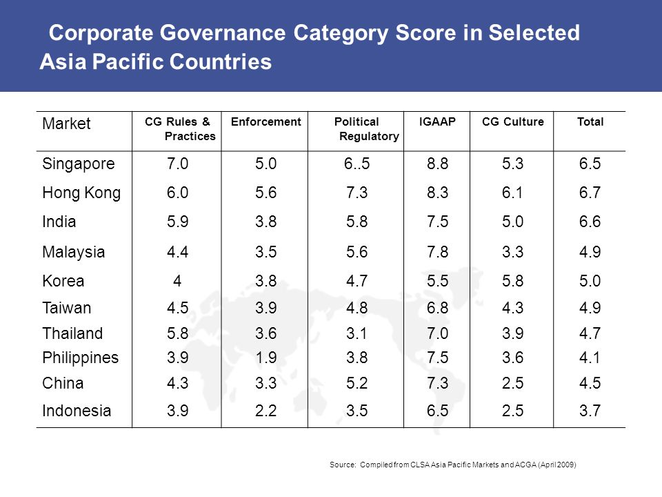 Corporate Governance Category Score in Selected Asia Pacific Countries