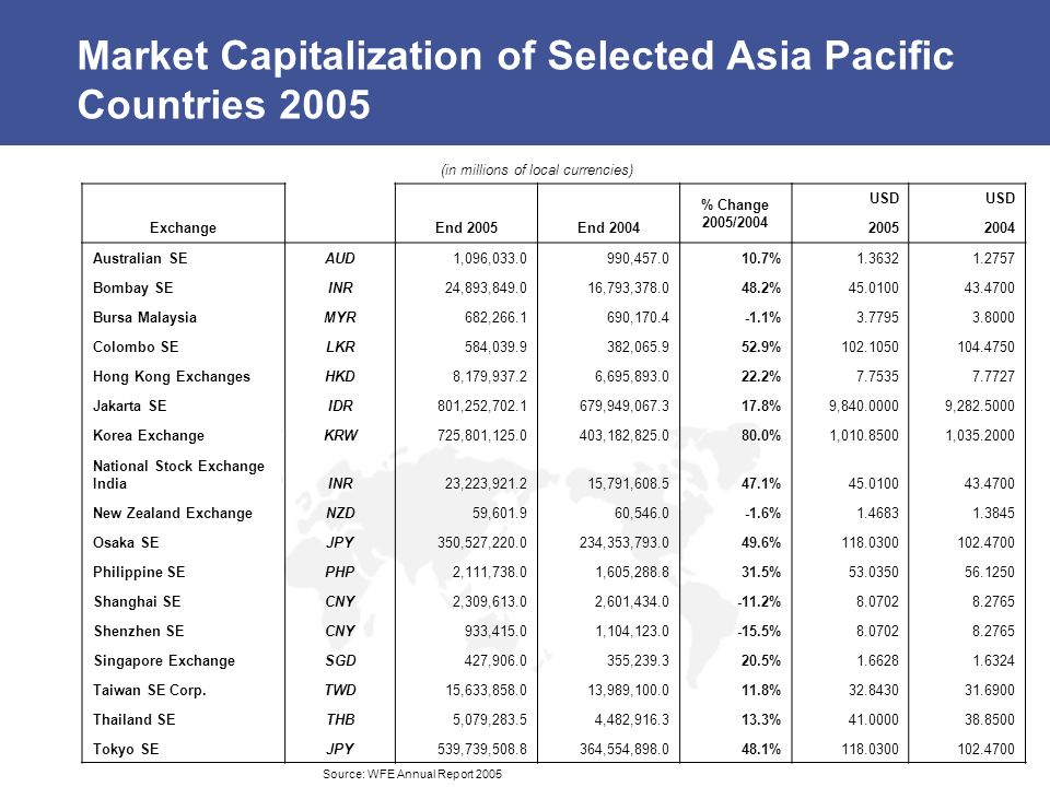 Market Capitalization of Selected Asia Pacific Countries 2005