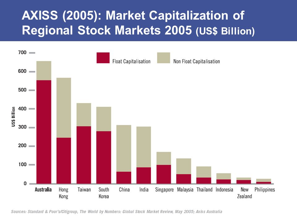 AXISS (2005): Market Capitalization of Regional Stock Markets 2005 (US$ Billion)