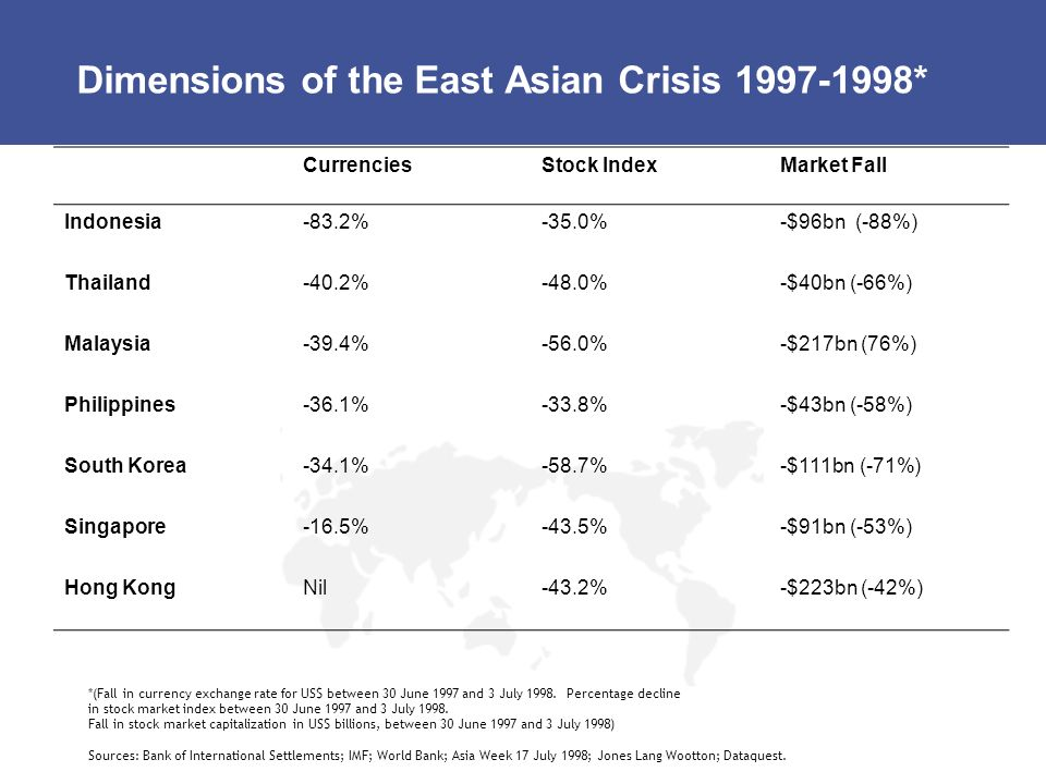 Dimensions of the East Asian Crisis 1997-1998*