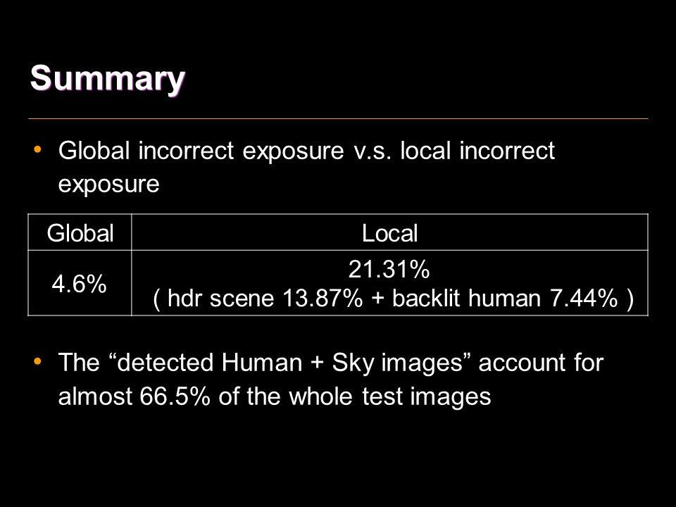 ( hdr scene 13.87% + backlit human 7.44% )