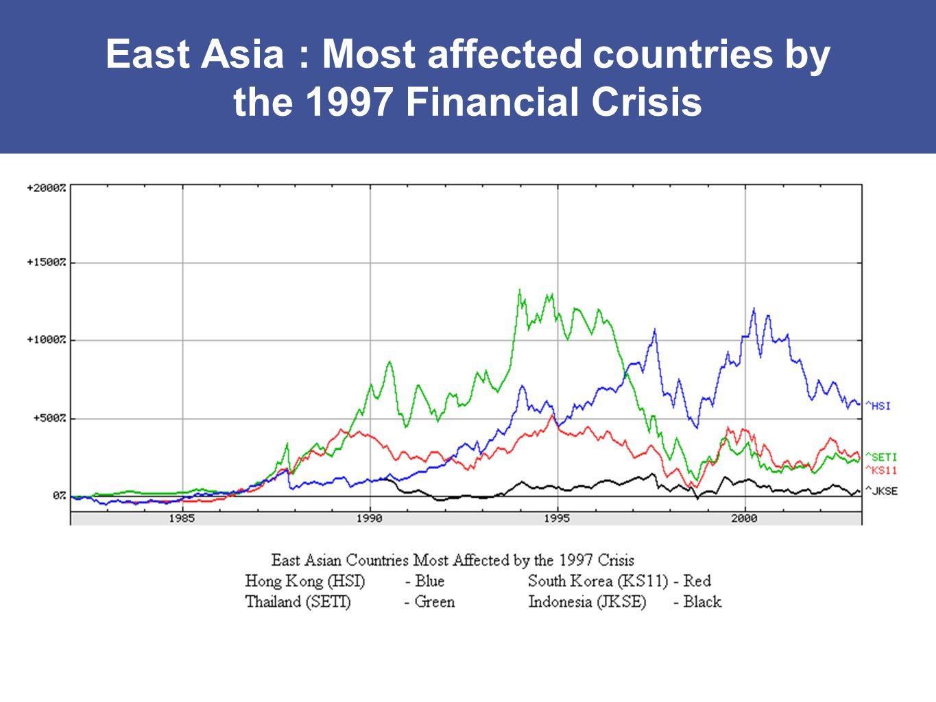 East Asia : Most affected countries by the 1997 Financial Crisis