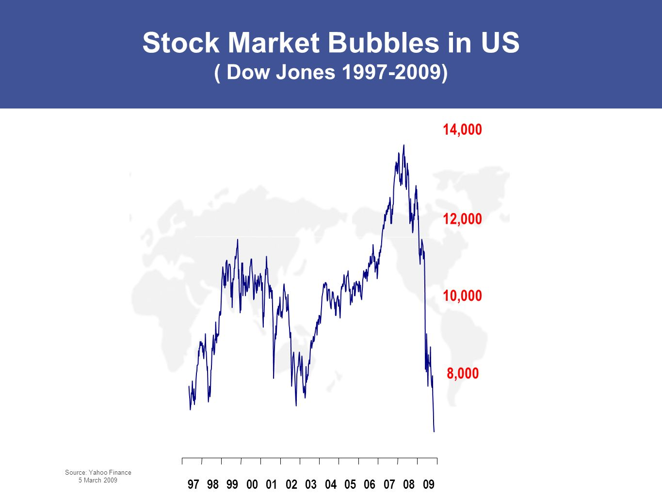 Stock Market Bubbles in US ( Dow Jones 1997-2009)