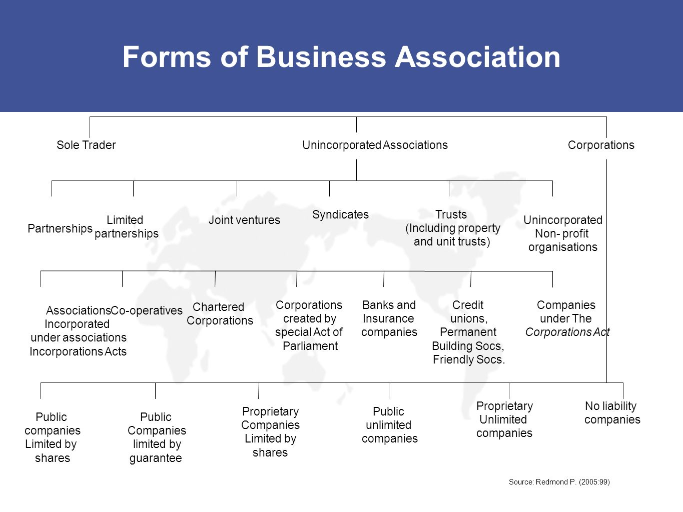 Forms of Business Association