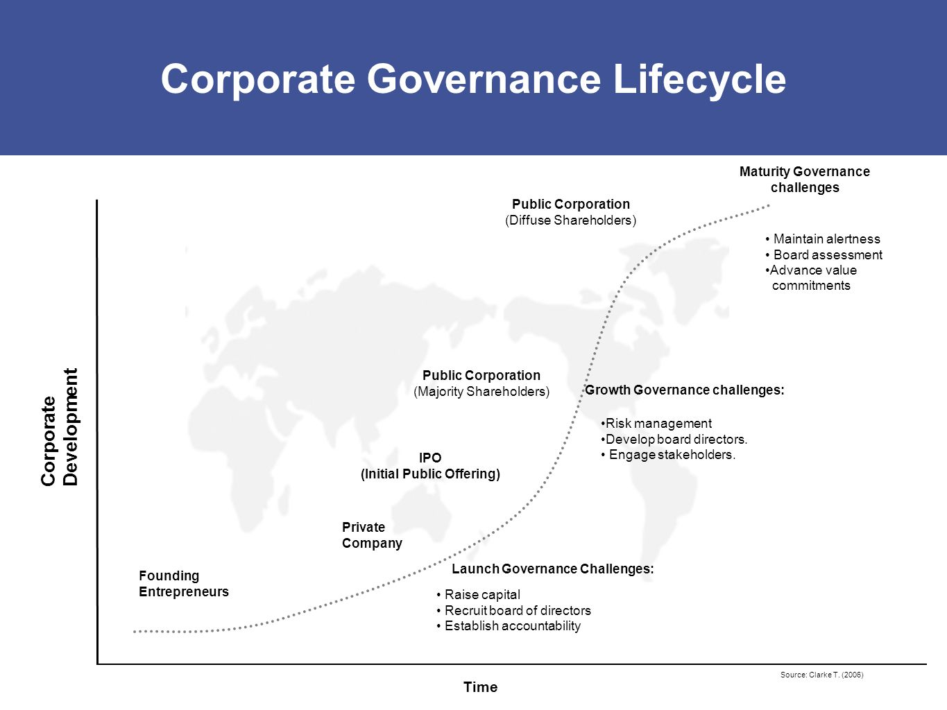 Corporate Governance Lifecycle