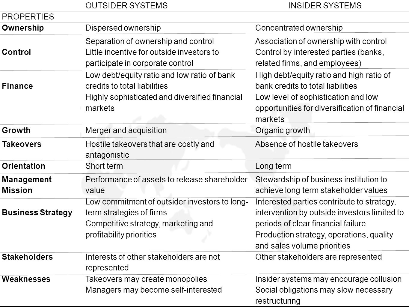 OUTSIDER SYSTEMS INSIDER SYSTEMS. PROPERTIES. Ownership. Dispersed ownership. Concentrated ownership.